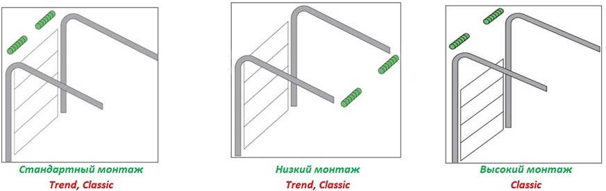 Типы монтажа подъемных ворот